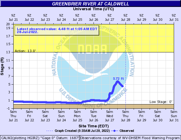 Greenbrier River at Caldwell
