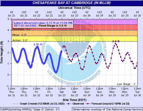 Chesapeake Bay at Cambridge (IN MLLW)