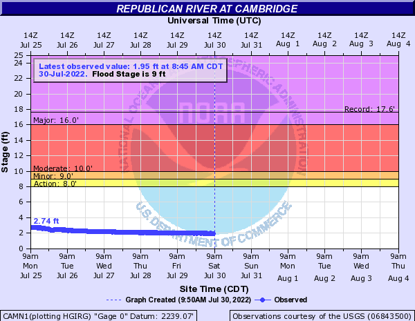 Republican River at Cambridge