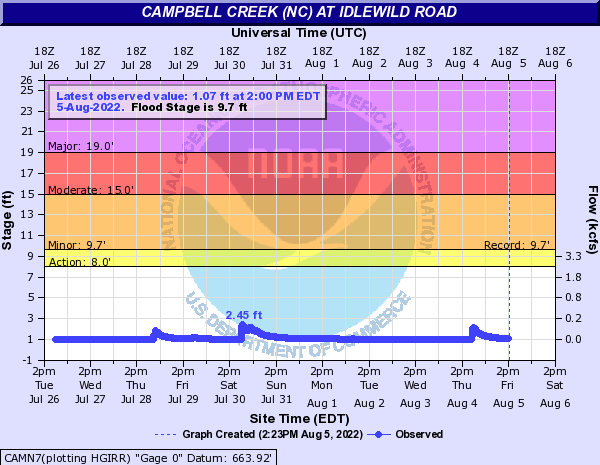 Campbell Creek (NC) at Idlewild road