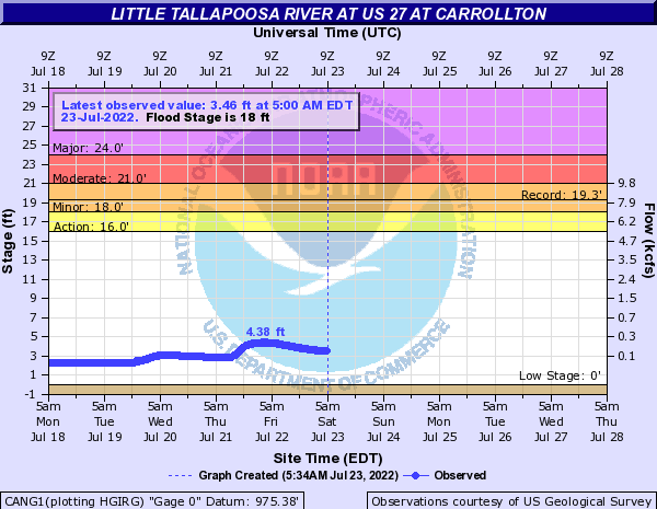 Little Tallapoosa River at Carrollton