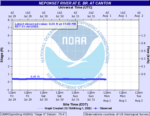 Neponset River at E. Br. at Canton