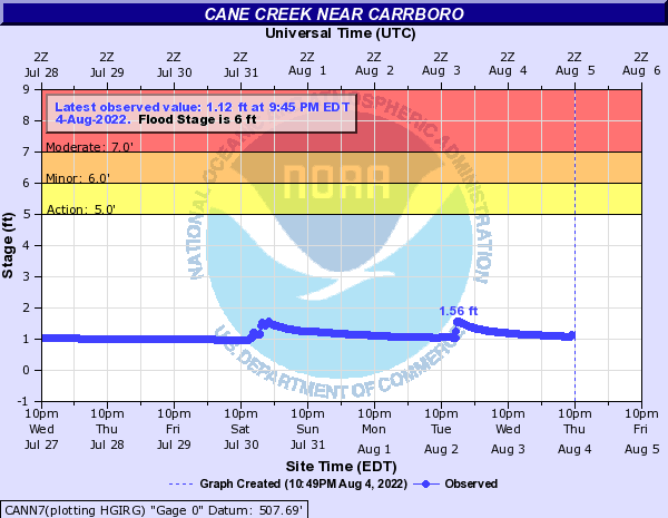 Cane Creek near Orange Grove Nr Carrboro
