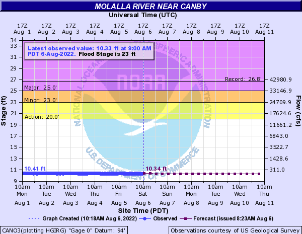 Graph of Molalla River Water levels, reported at Canby, Oregon