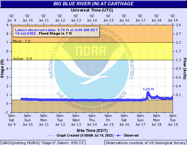 Big Blue River at Carthage