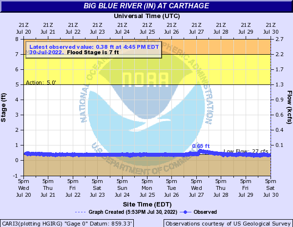 Big Blue River (IN) at Carthage