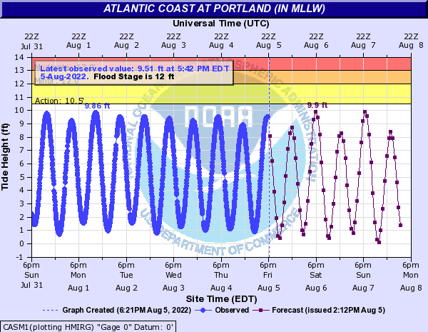 Atlantic Coast at Portland