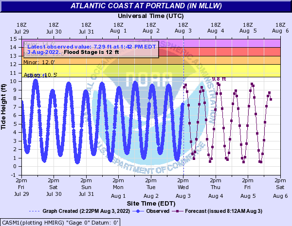 Atlantic Coast at Portland (IN MLLW)