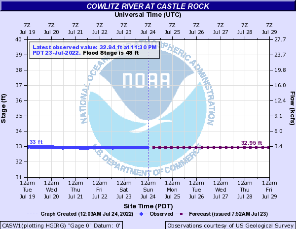 Cowlitz River at Castle Rock