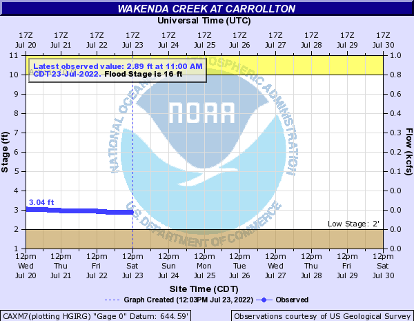 Wakenda Creek at Carrollton
