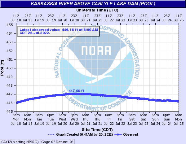 Kaskaskia River above Carlyle Lake Dam (pool)