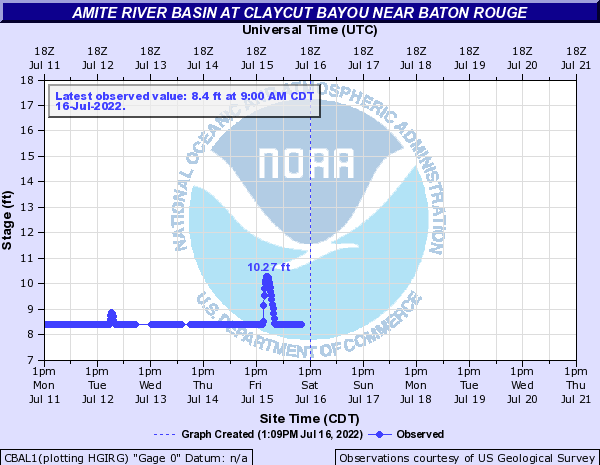 Amite River Basin at Claycut Bayou near Baton Rouge