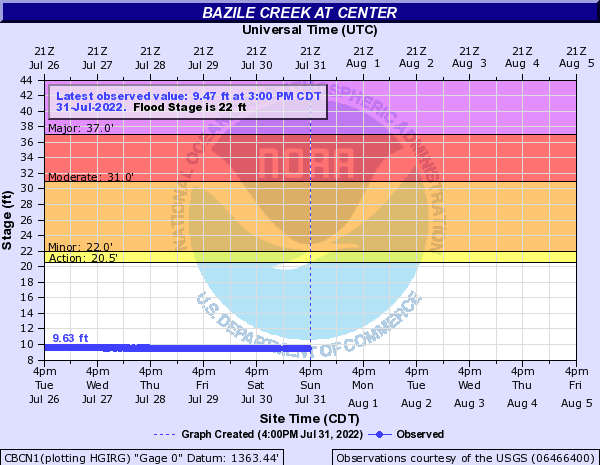 Bazile Creek at Center