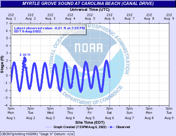 Atlantic Coast at Myrtle Grove Sound at Carolina Beach (Canal Drive)