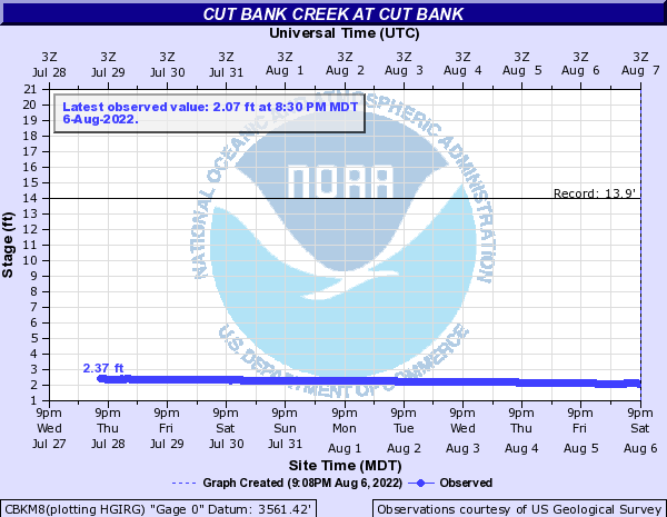 Cut Bank Creek at Cut Bank
