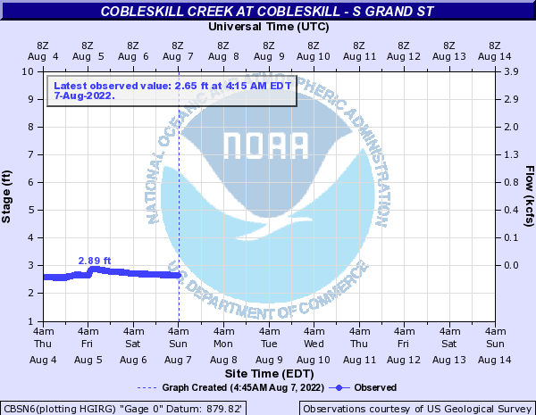 Cobleskill Creek at Cobleskill - S Grand St