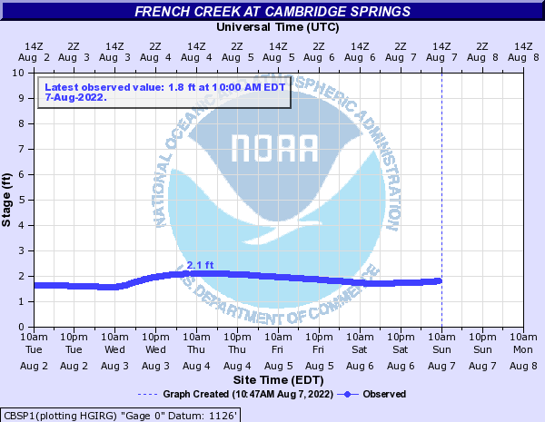 French Creek at Cambridge Springs