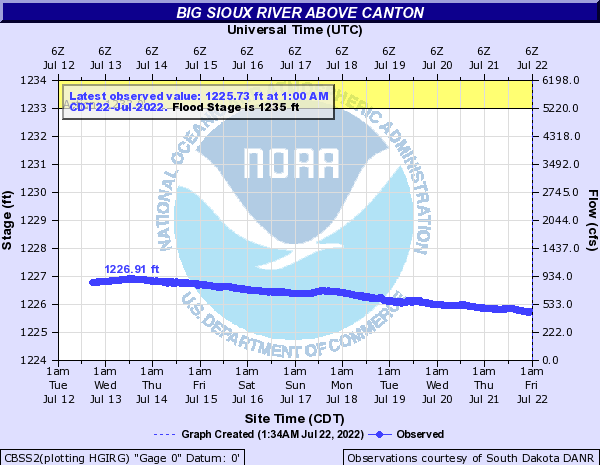 Big Sioux River above Canton