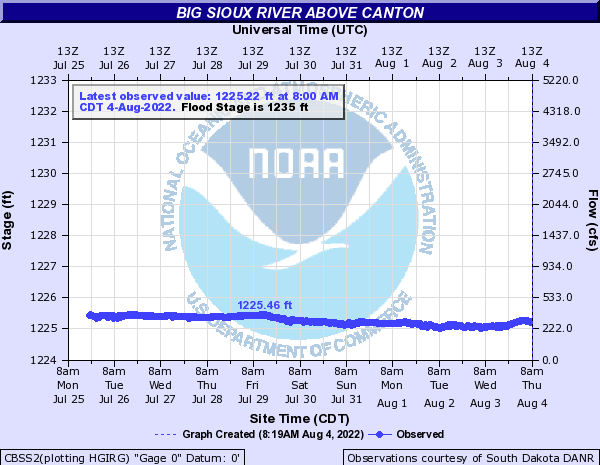 Big Sioux River above Big Sioux River near Canton