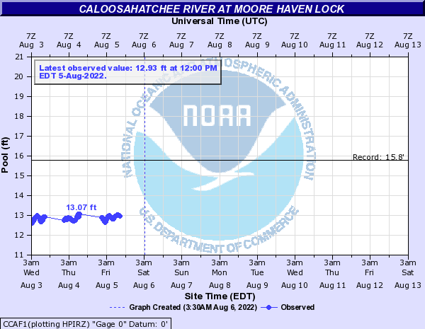 Caloosahatchee River at Moore Haven Lock