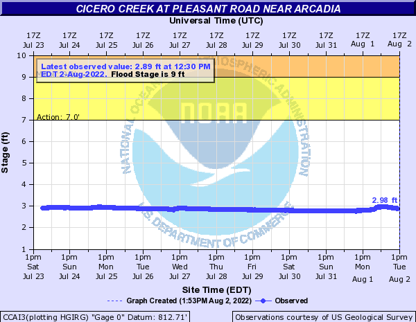 Cicero Creek at Arcadia