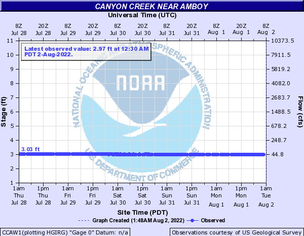 Canyon Creek near Amboy
