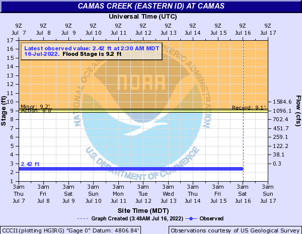 Camas Creek (Eastern ID) at Camas