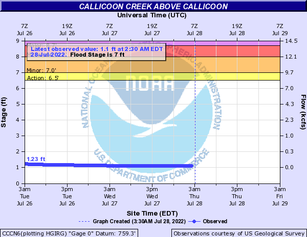Callicoon Creek above Callicoon