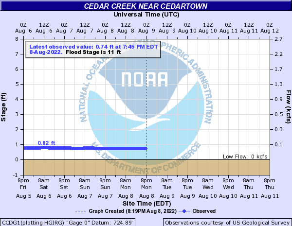 Cedar Creek near Cedartown