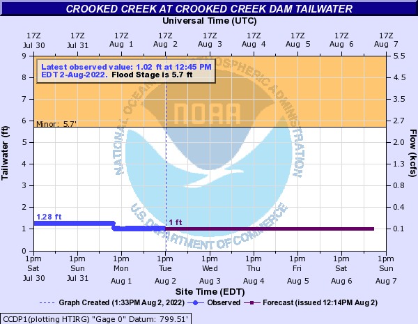http://water.weather.gov/ahps2/hydrograph.php?gage=ccdp1