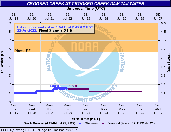 Crooked Creek at Crooked Creek Dam Tailwater