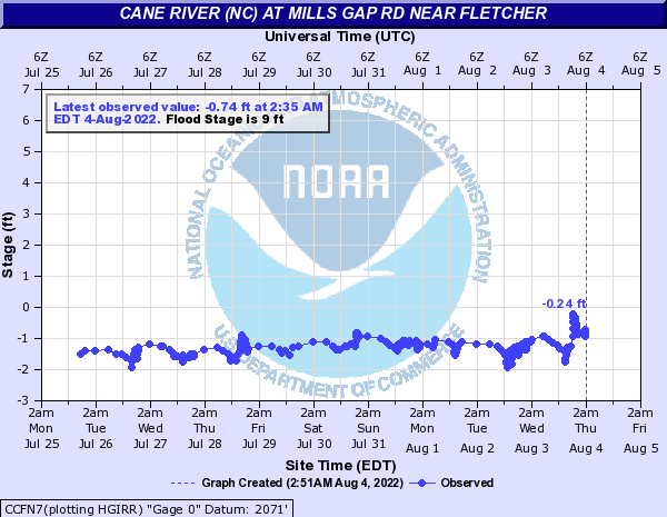 Cane River (NC) at Mills Gap rd near Fletcher