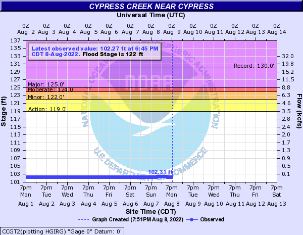 Cypress Creek near Cypress