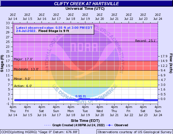 Clifty Creek at Hartsville