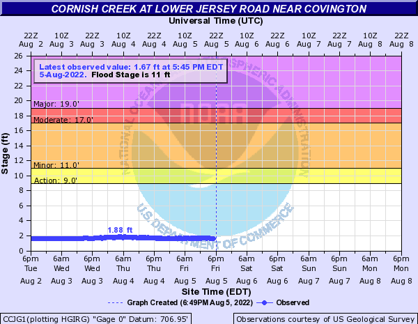 Cornish Creek near Jersey