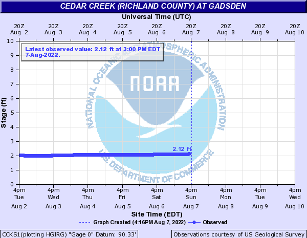Cedar Creek (Richland County) at Gadsden
