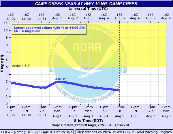 Camp Creek near Camp Creek