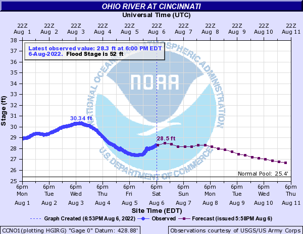 Ohio Rive Water Level