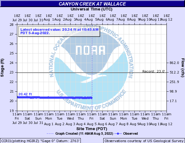 Canyon Creek at Wallace