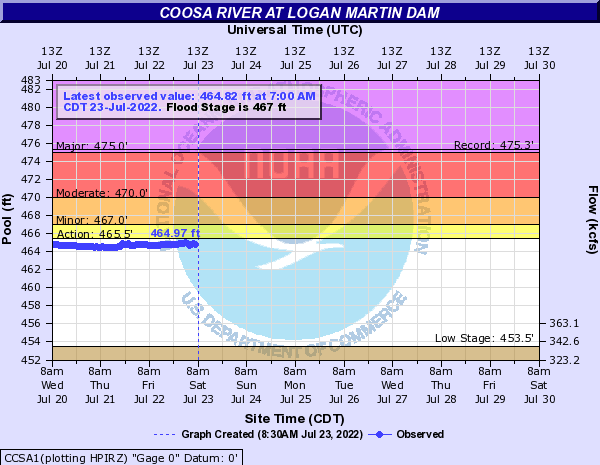 Coosa River at Logan Martin Dam