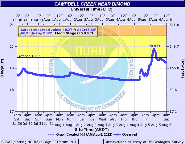Campbell Creek water gauge