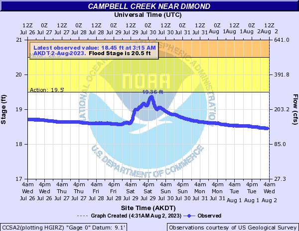Campbell Creek water gauge