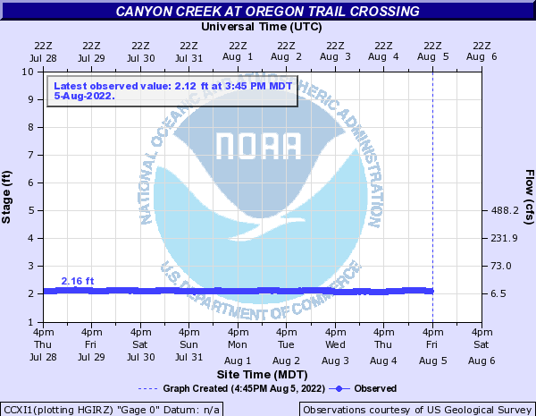Canyon Creek at Oregon Trail Crossing