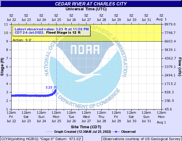 Current and forecast stages for the Cedar River in Charles City