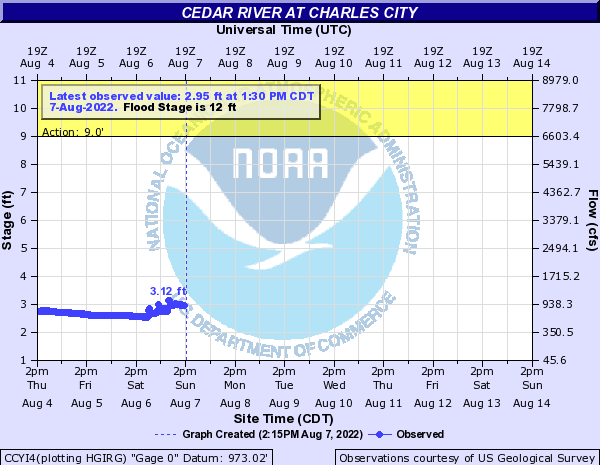 Cedar River levels in Charles City