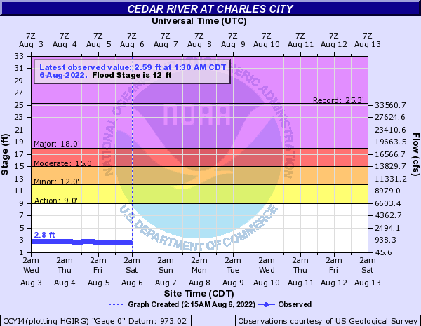 Cedar River at Charles City