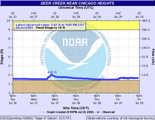 Deer Creek near Chicago Heights