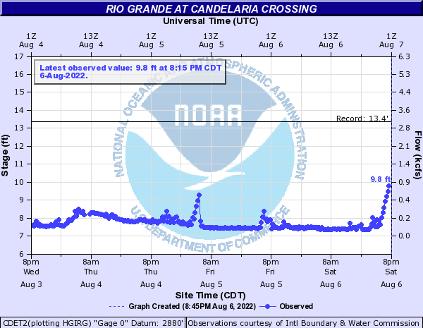 Rio Grande at Candelaria Crossing