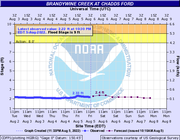 NWS Hydrological Prediction Graph for E Brandywine Chadds Ford