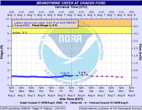 Brandywine Creek at Chadds Ford